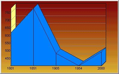 Eléments statistiques sur le village